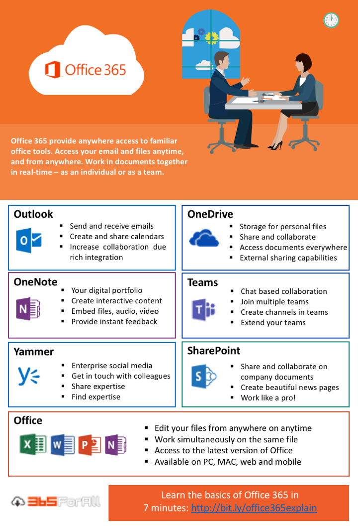 office 365 poster for user adoption use  u2013 365forall